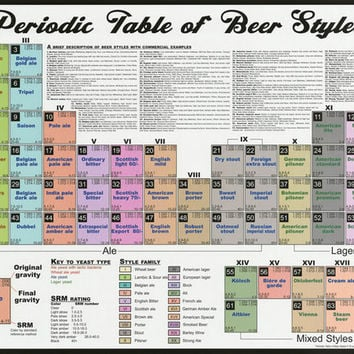 Periodic Table of Beer Poster 24x36