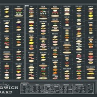 The Charted Sandwich Board