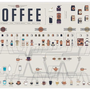 The Compendious Coffee Chart (Print)