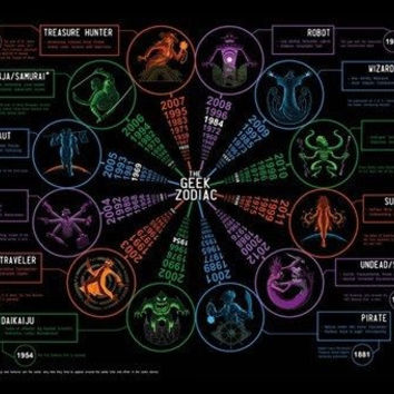 geek zodiac detailed chart poster 24X36 unique celestial ASTROLOGY VERY RARE