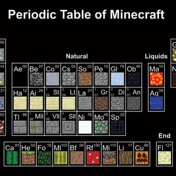 Minecraft - Periodic Table Wall Poster 23x34 RP14913 UPC882663049134