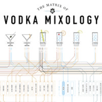 The Matrix of Vodka Mixology