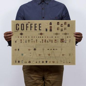 Retro Coffee Graphic Ratio kraft paper Poster Painting kitchen restaurant Cafe Bar Decoration Wall Pictures Vintage Style Poster