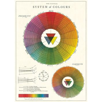 Color Wheel Vintage Style Poster