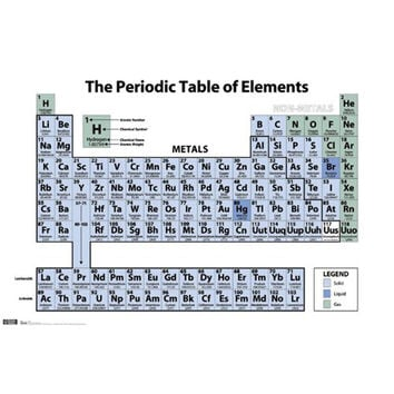 Periodic Table of Elements 22x34 Standard Wall Art Poster