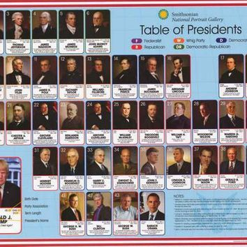 US Presidents Smithsonian Institution Poster 24x36