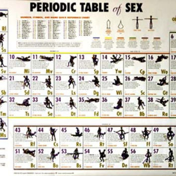 Periodic Table of Sex Humor Poster 24x36