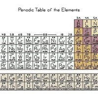 Periodic Table of the Elements Counted Cross Stitch Pattern PDF