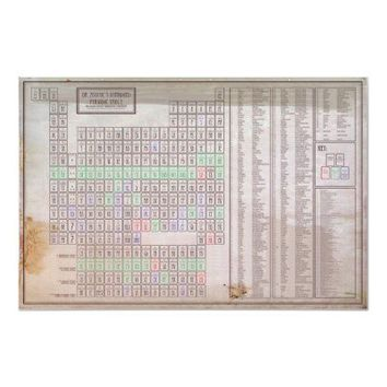 Improved Periodic Table of Elements Poster from Zazzle.com