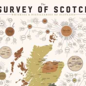 The Survey of Scotch