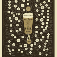 The Very, Very Many Varieties of Beer Poster