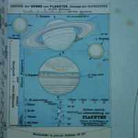 Antique map of the Solar System Beautiful 130+ years old hand-colored Astronomy poster vintage chart about Sun Planets orbit Saturn 15x18""