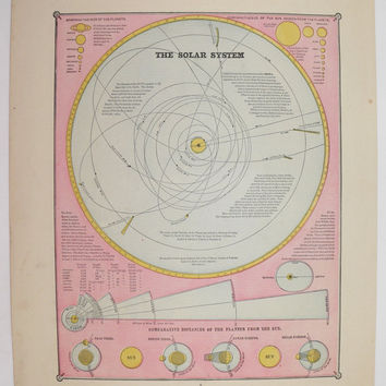 Solar System Print Space 1885 Vintage Color Astronomy Print, Planet Orbits Haileys Comet, Geekery Space Art Print, Outer Space Wall Art