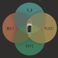 The Venn of Beer
