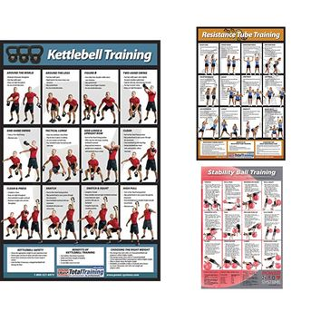 Training Exercise Laminated Poster - Kettlebell, Resistance Tube, Stability Ball